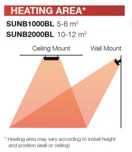 Sunburst Mini Diagram area coverage